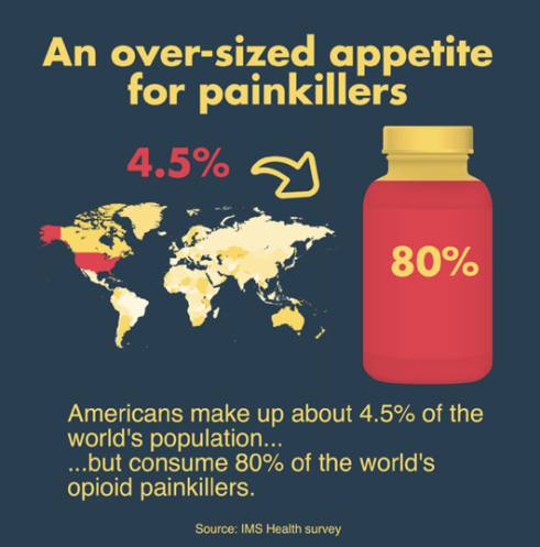 US opioids infographic