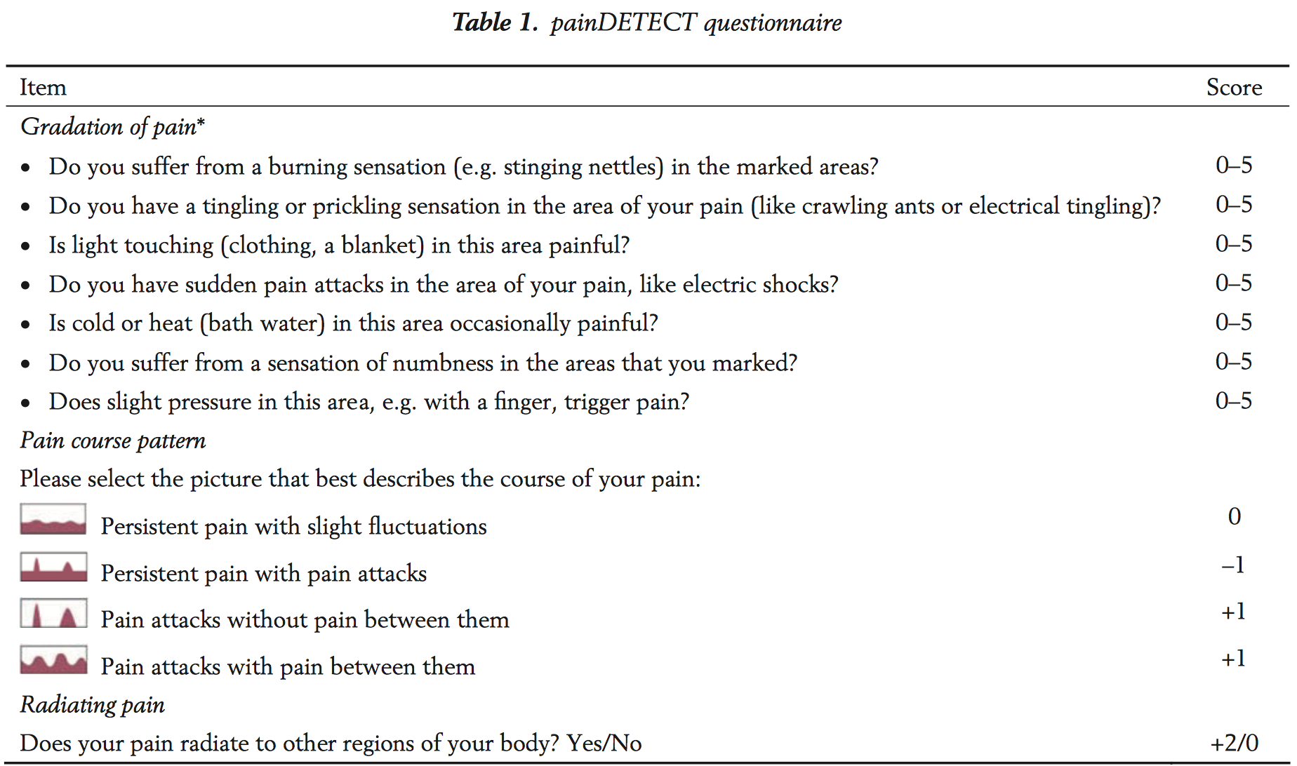 paindetect questionnaire and lumbar epidural steroid injection for chronic radiculopathy